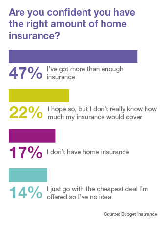 Do you have the right amount of home insurance